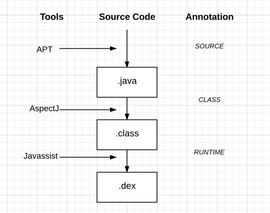 APT,AspectJ,Javassist对应的编译时期