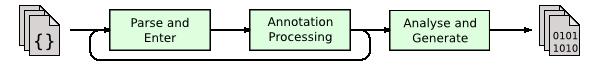 Java编译过程